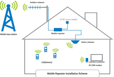 cell phone mobile signal booster installation mumbai